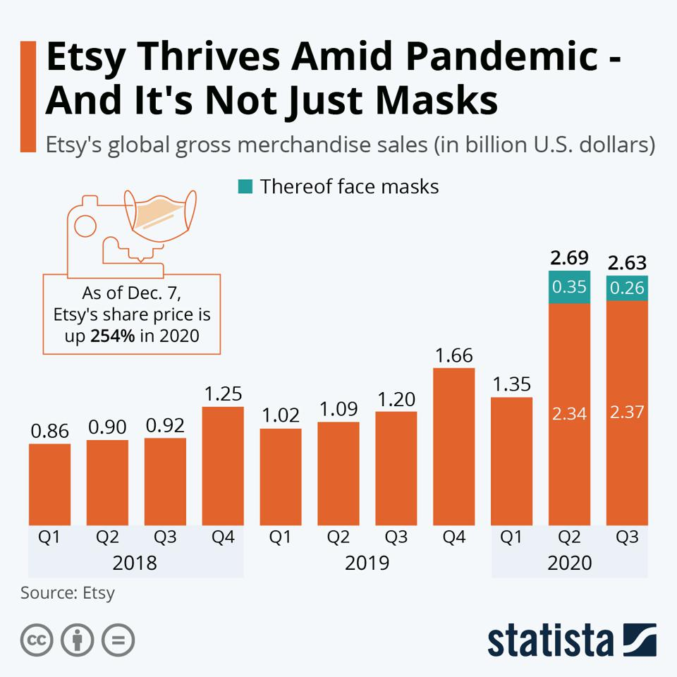 The Covid pandemic catalyzed the revenue growth of Etsy.
