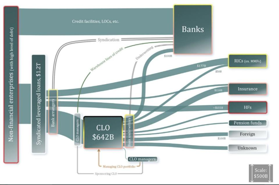 Banks and other financial institutions are significantly interconnected.