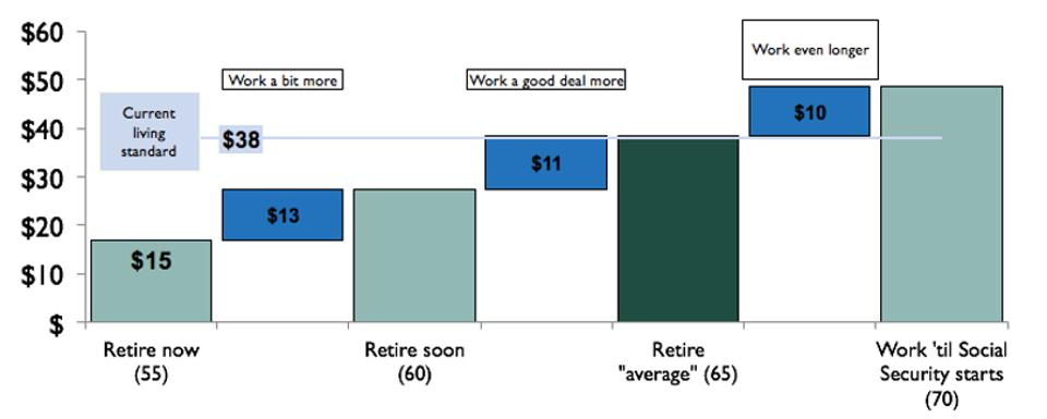The graph shows how retirement age affects discretionary spending.