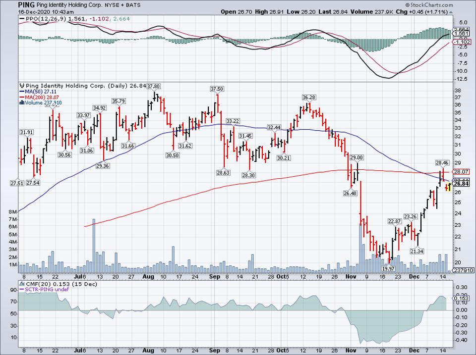 Simple Moving Average of Ping Identity Holding Corp (PING)