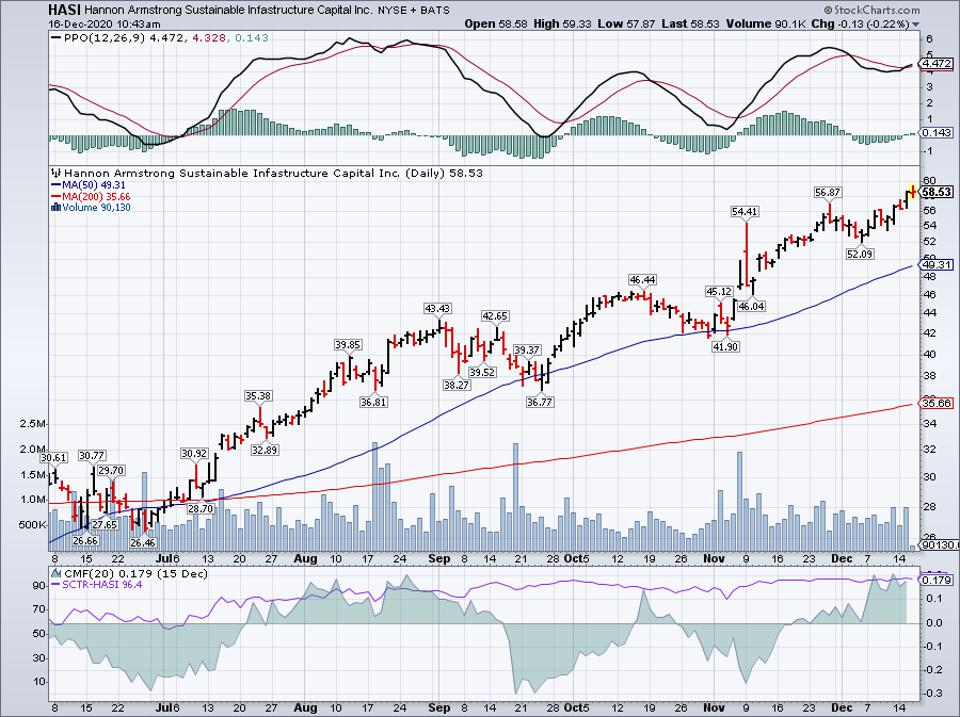Simple Moving Average of Hannon Armstrong Sust Infr (HASI)