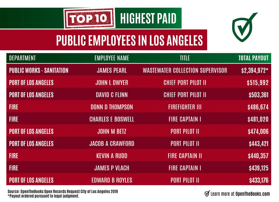 Most highly paid public employees in Los Angeles 2019