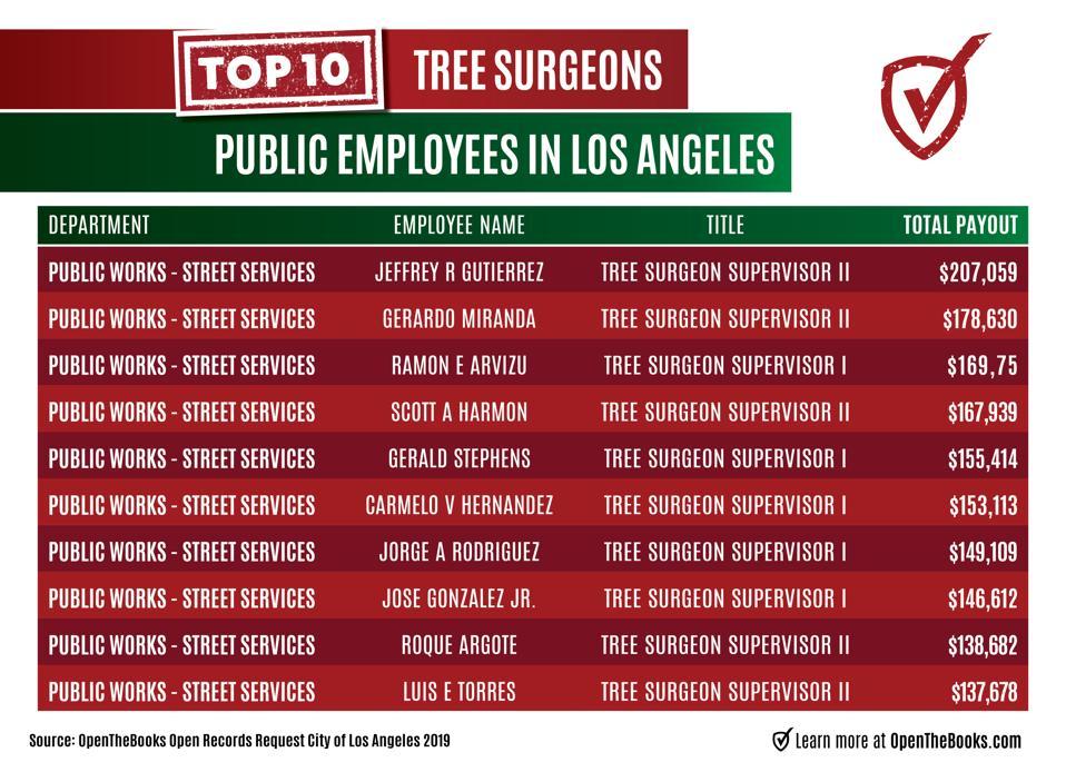 Big pay to LA tree surgeons in 2019