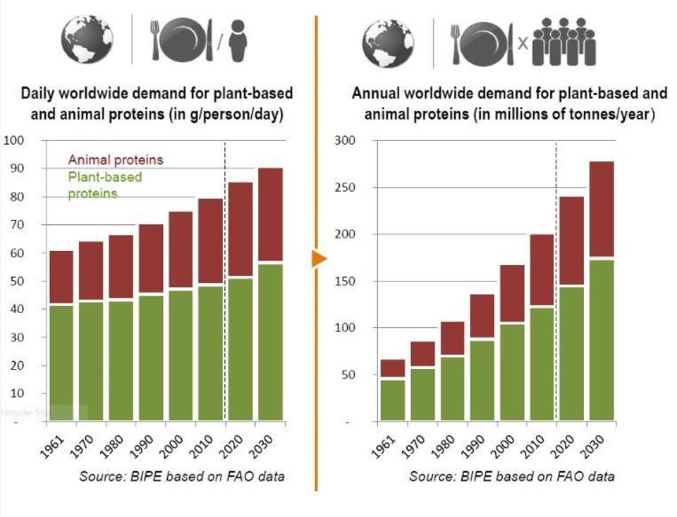 Daily and and annual demand for plant-based foods through 2020