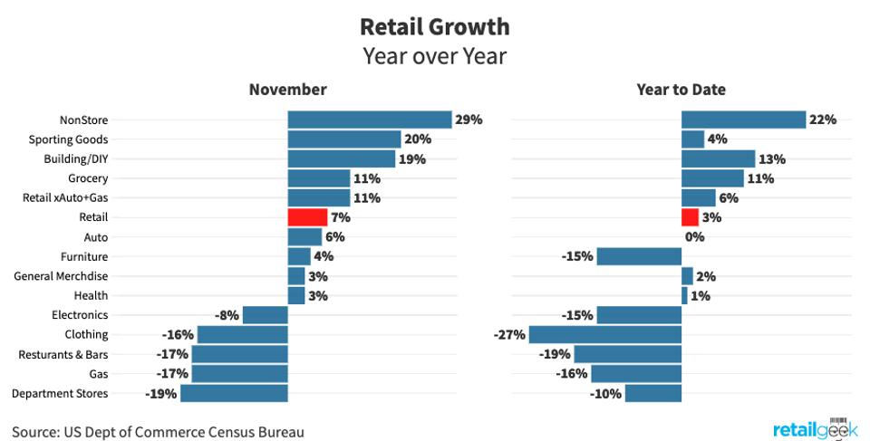 Retail year over year growth