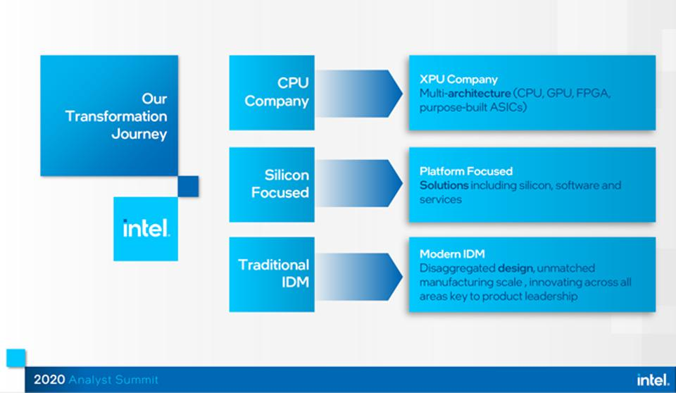 An Informative Intel Industry Analyst Conference 2020