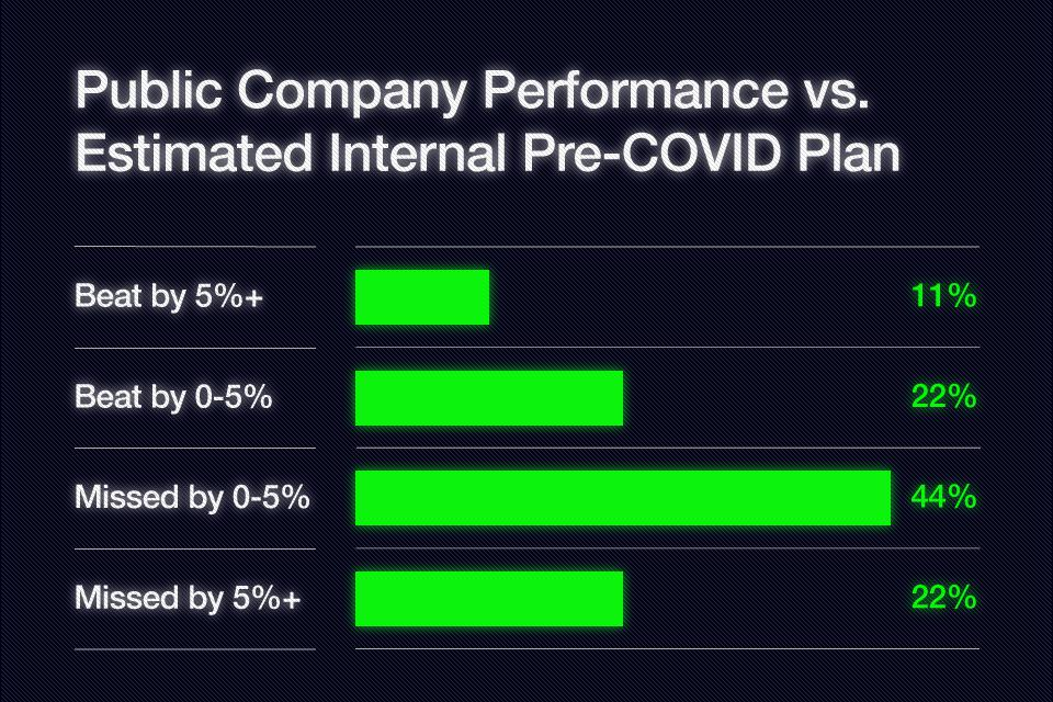 Public Company Performance vs. Estimated Internal Pre-COVID Plan