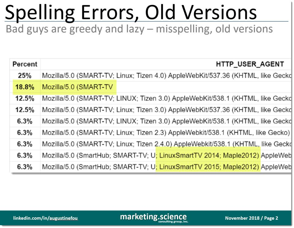 spelling errors and old versions in CTV fraud