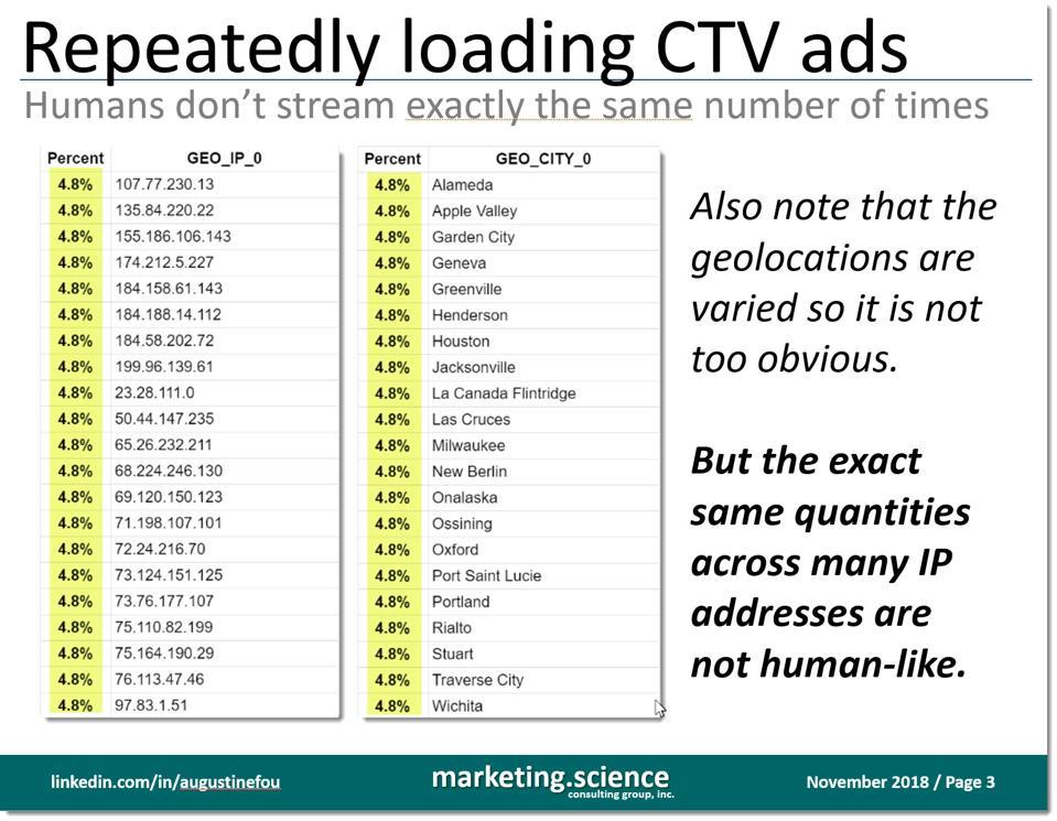 many ip addresses having the same quantity of ads