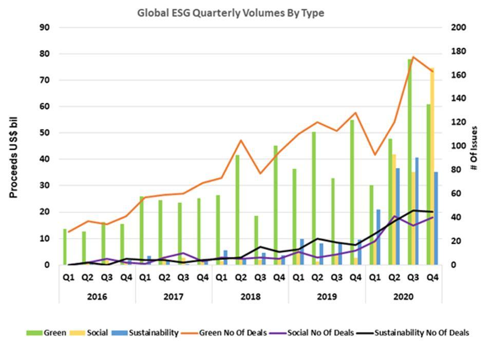 Global ESG Quarterly Volumes