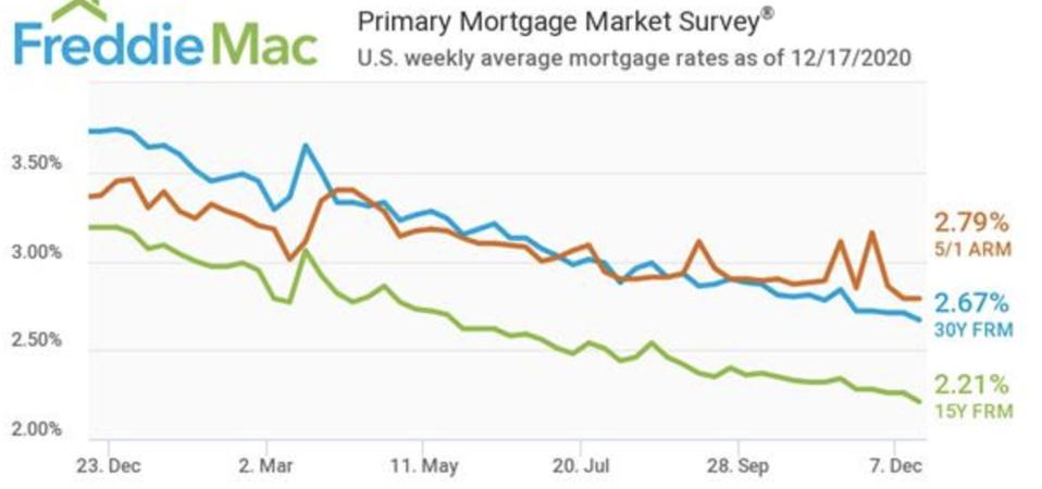 Mortgage interest rates, interest rates
