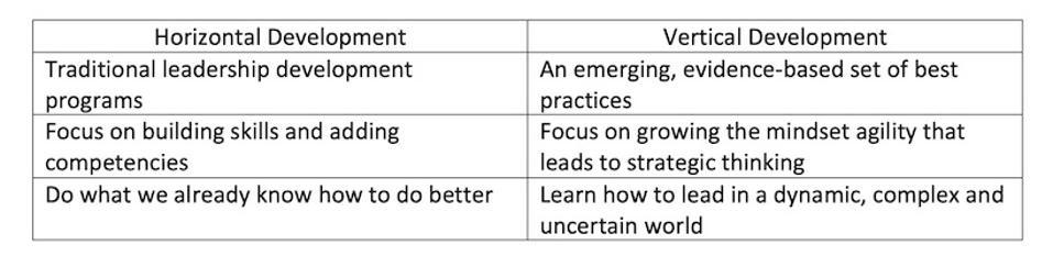 Horizontal vs Vertical Development Table