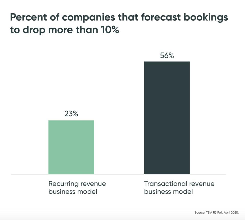 Graph that says traditional revenue model companies are hosed.
