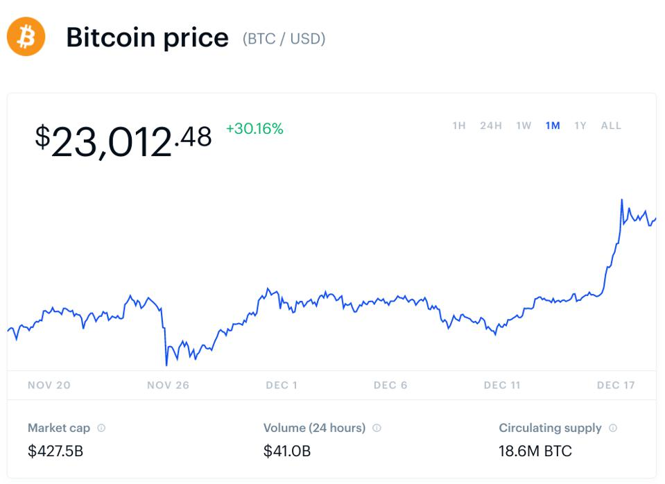 bitcoin, bitcoin price, ethereum, Ripple, litecoin, chart