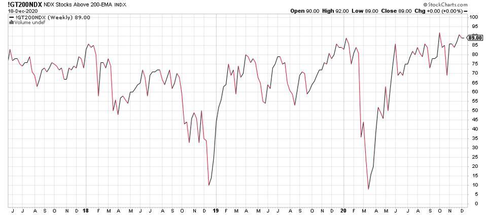 stocks equities tech