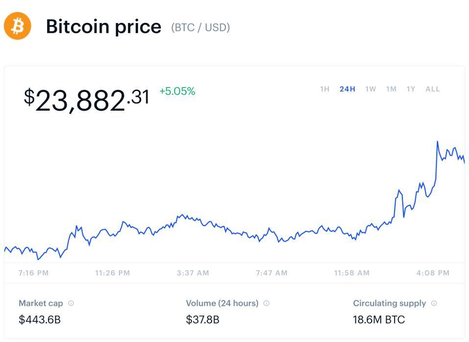 bitcoin, bitcoin price, Coinbase, Brian Armstrong, chart