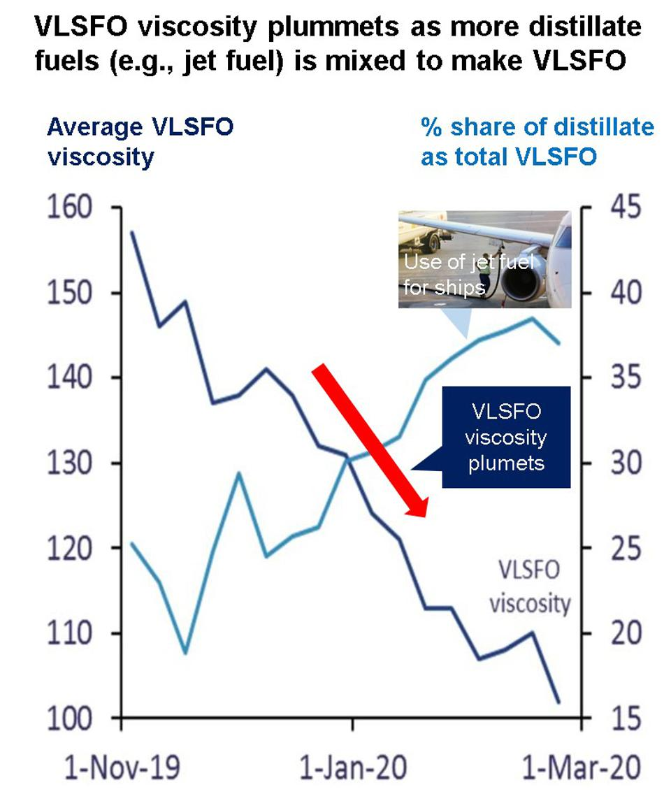 As the use of jet fuel (distillate fuel) increased to make VLSFO, the viscosity and quality of VLSFO plummeted, causing major issues in ships across the world
