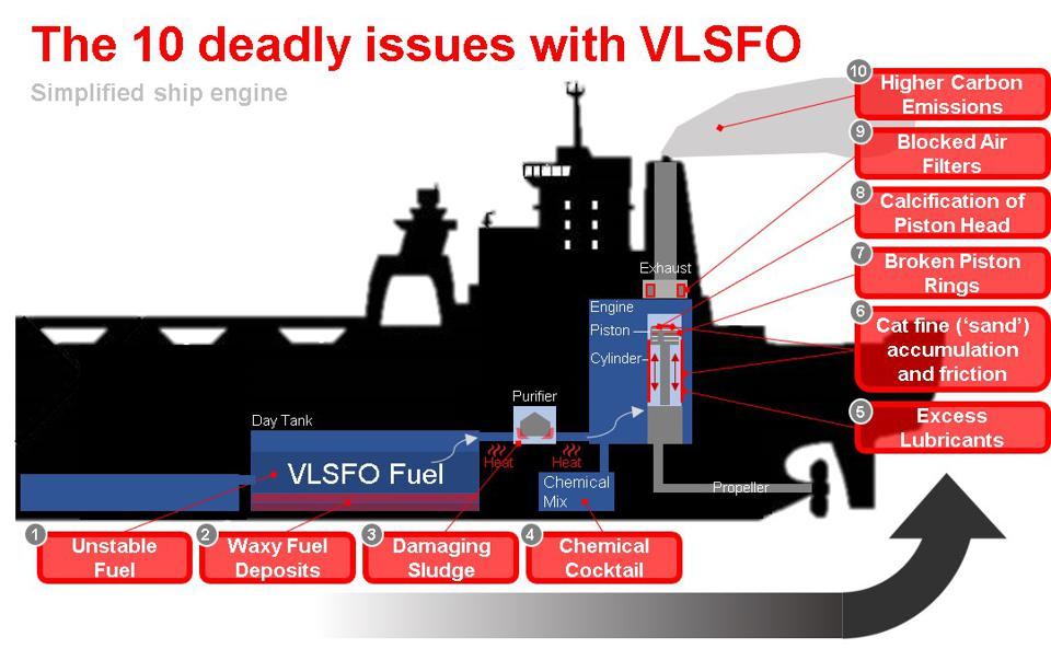 The 10 deadly issues with VLSFO on a ship's engine (simplified)