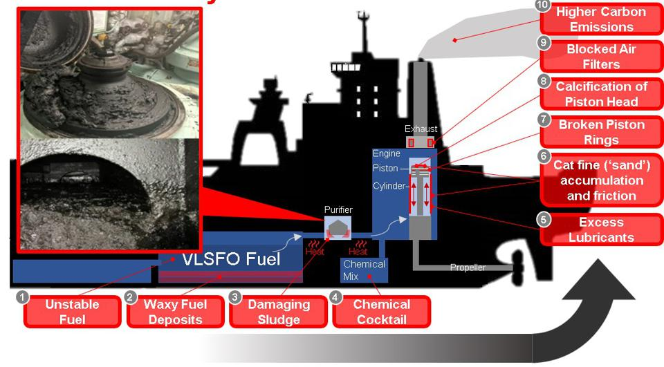 With VLSFO, there has been significant excess sludge clogging the purifiers which are critical in a ship engine.  Much of this sludge is just dumped overboard.