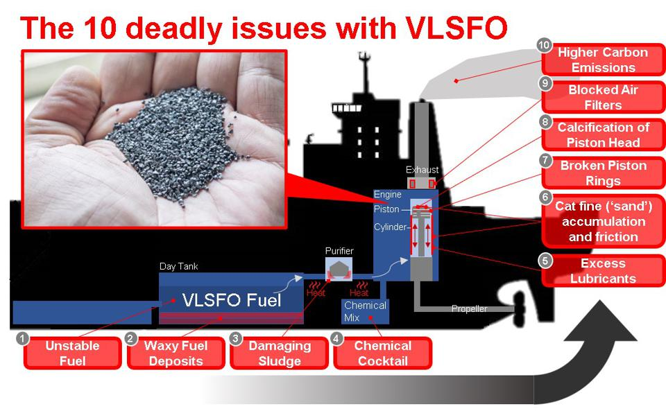 Use of VLSFO has led to 'metal sand' Cat Fines were found along the cylinder, piston and head of the piston.
