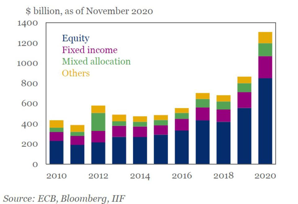 Dramatic increase in flows to ESG funds, bringing total assets under management to over $1.3 trillion