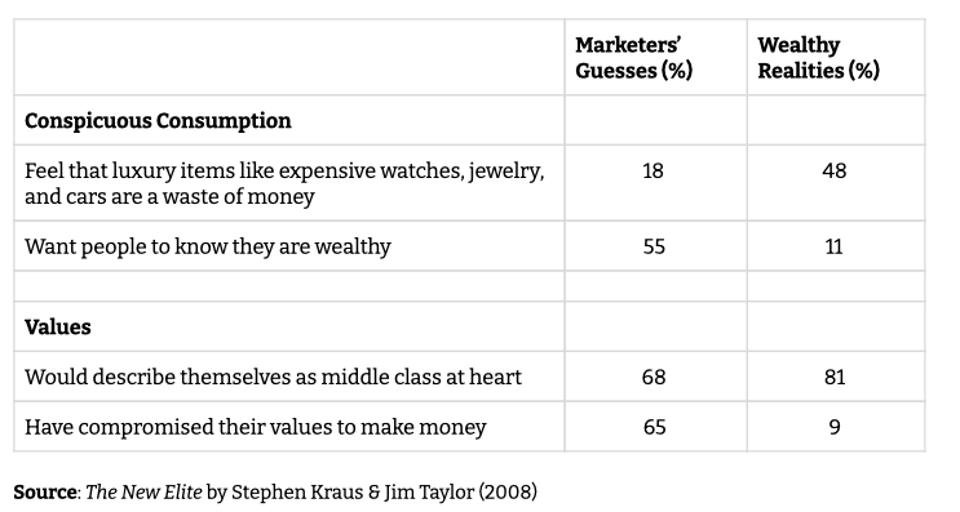 Chart showing marketers' guesses vs. wealthy realities about values and consumption.