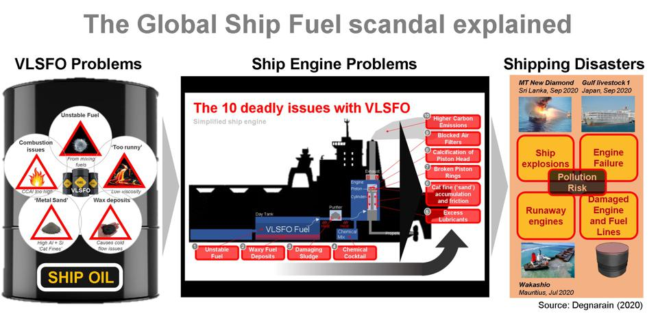 An experimental fuel is causing ship engine failure and ship disasters around the world