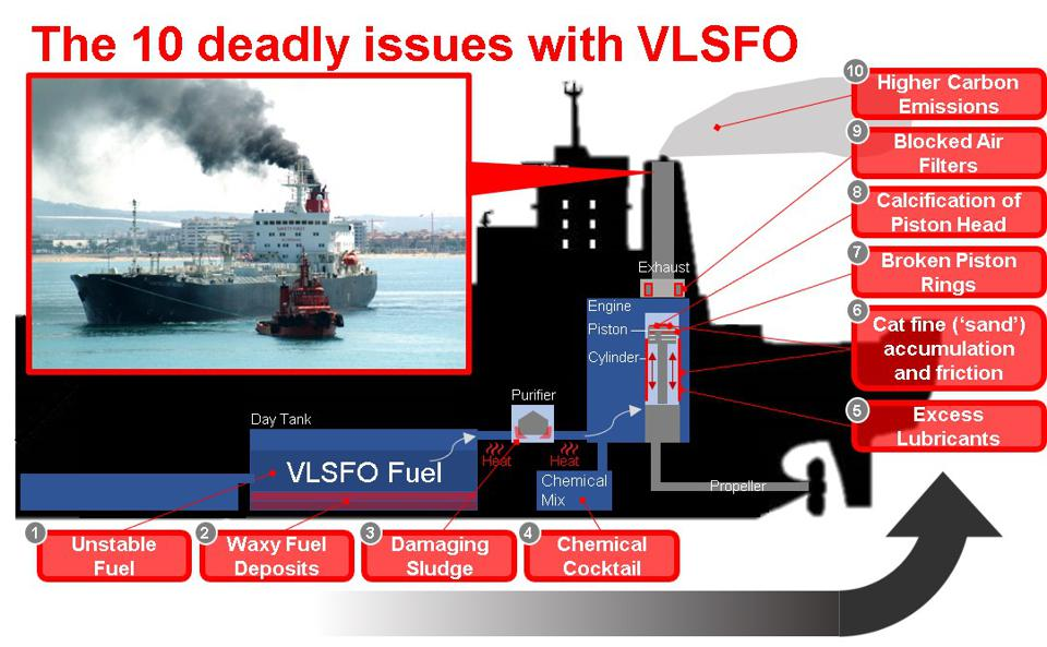 Emissions from VLSFO emit higher Carbon Dioxide, and have been found to have three times higher Sulfur Dioxide emissions in certain parts of the world than is internationally permitted