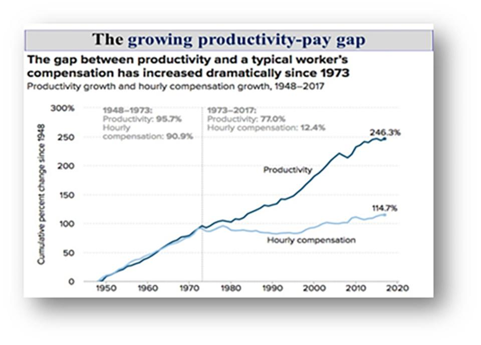 The Wage-Productivity Gap: Image Economic Policy Institute: