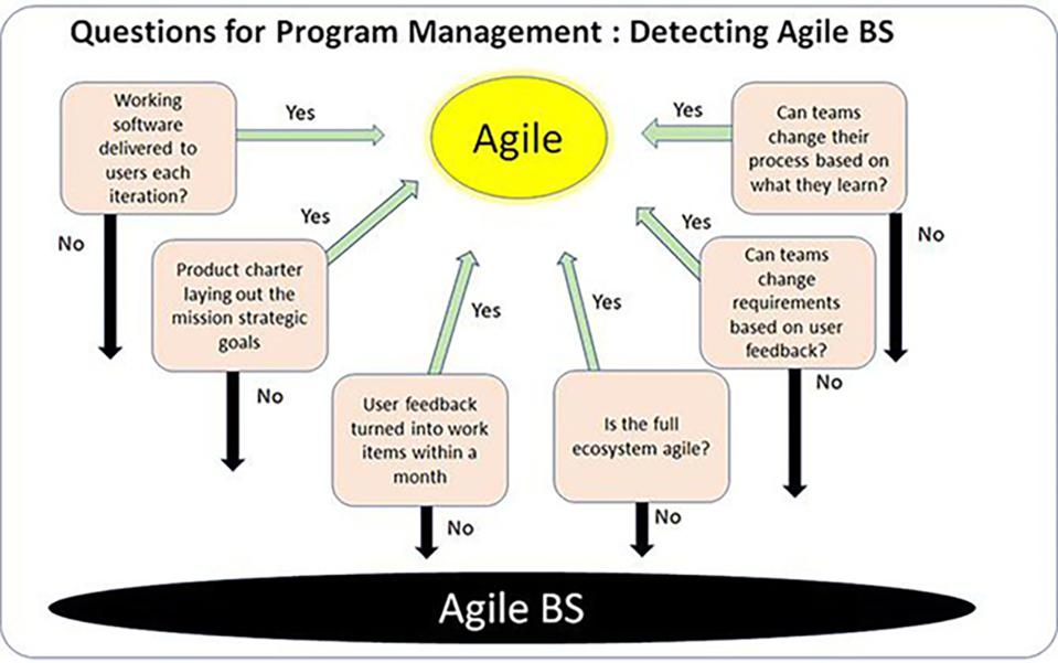 Detecting Agile BS as DOD