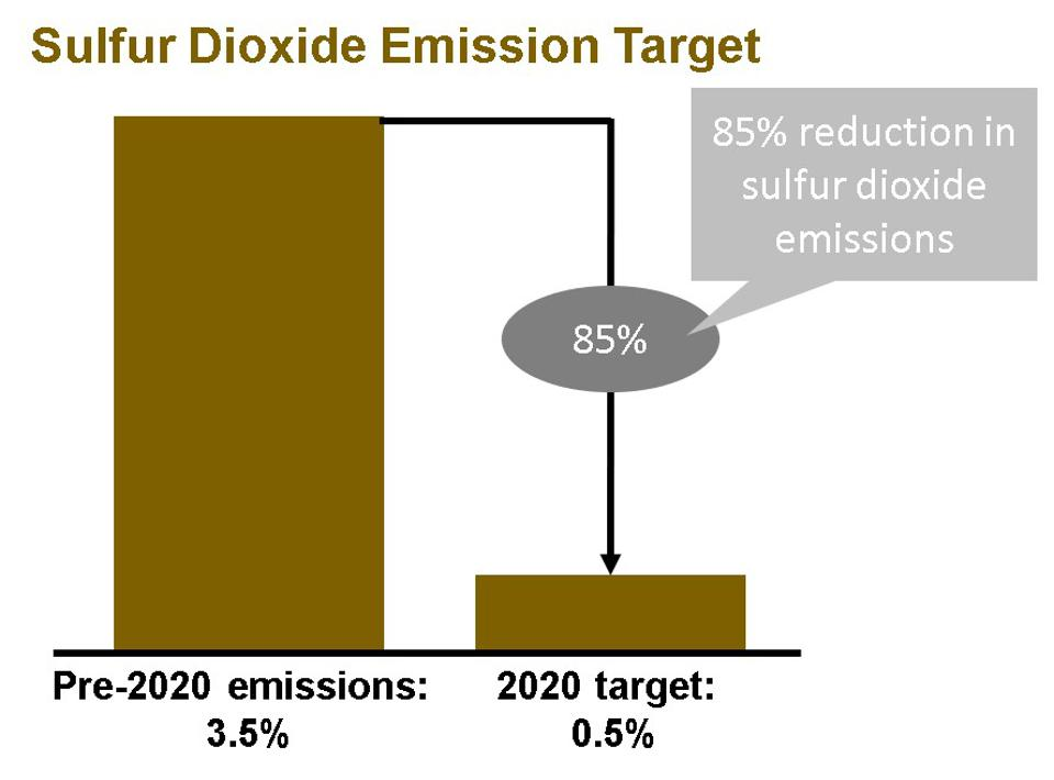 The new IMO target would reduce sulfur dioxide emissions from ship fuel by 85%, from 35,000 parts per million (3.5%) to 5000 parts per million (0.5%)