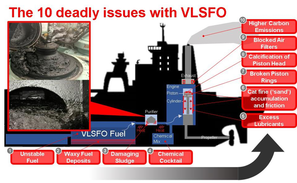 Excess sludge was being produced from the purifier, and in many cases, being dumped overboard, violating ship pollution laws set by the IMO called Marpol Annex 1