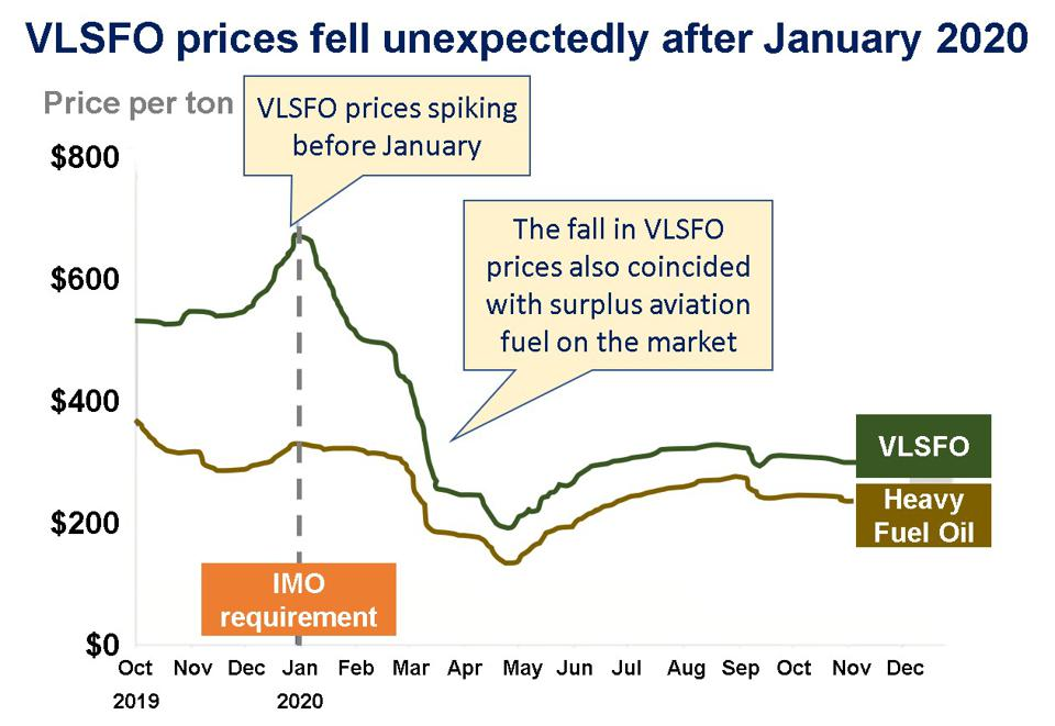 Despite expectations that VLSFO prices would spike before Jan 2020 deadline, VLSFO prices fell at the same time as surplus and cheap aviation fuel became available