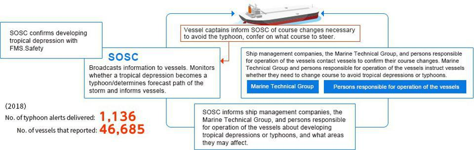 MOL's 'Mission Control' should have been tracking all vessels in its fleet using artificial intelligence to almost immediately detect if vessels are off course