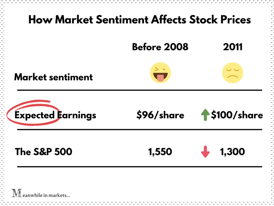 How market sentiment affects stock prices