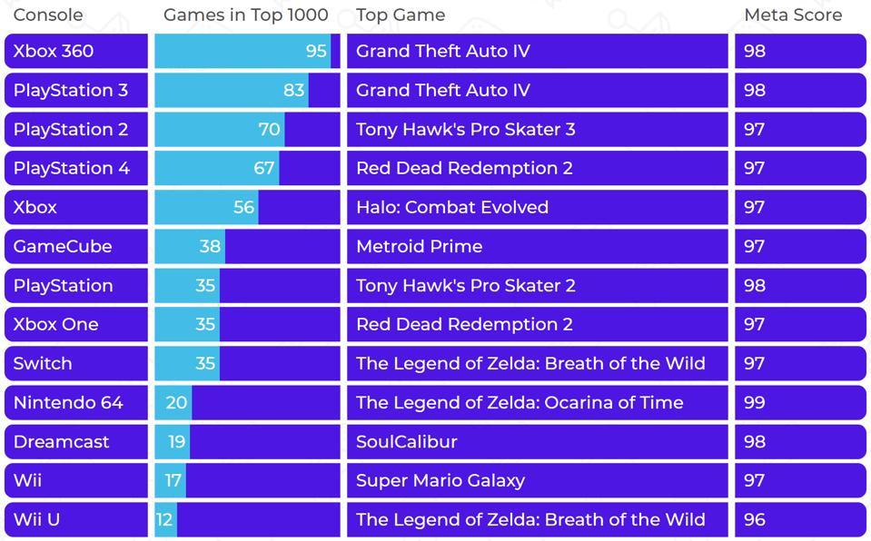 Metacritische lijst van consoles per top 1000-games