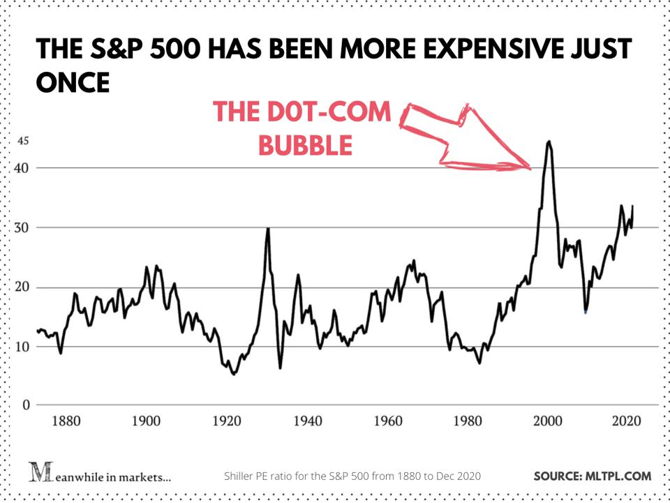 Shiller p/e ratio for the stock market