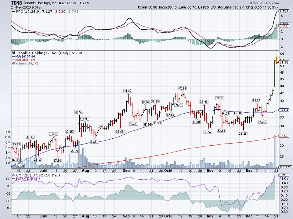 Simple Moving Average of Tenable Holdings Inc (TENB)
