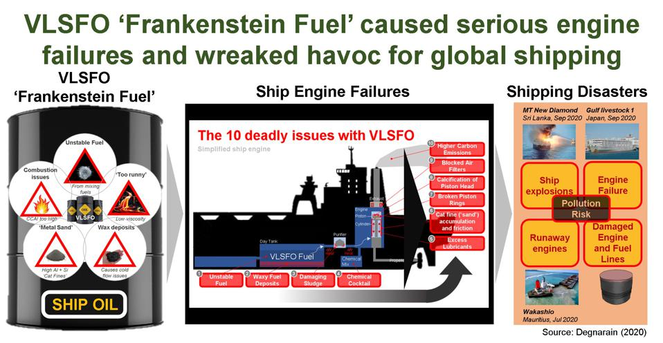 How VLSFO 'Frankenstein Fuel' caused serious engine failures that led to catastrophic ship and pollution disasters around the world