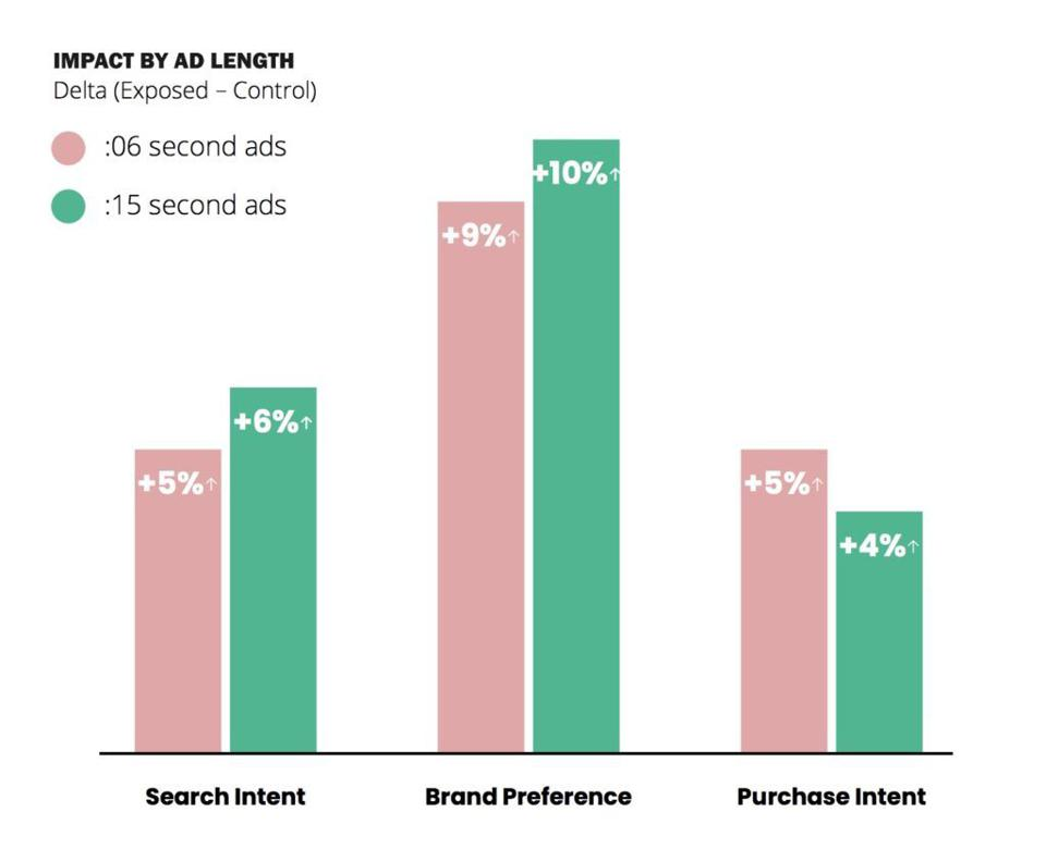 Consumers react as well to short six second ads as 15 second ads on mobile video.