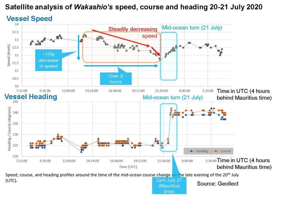 Satellite analysis by UK-based Geollect reveals a steady decline in the speed of the Wakashio's engine for 8 hours prior to the major course adjustment toward Mauritius