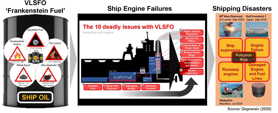 The fuel powering the Wakashio was already discovered to have caused major engine failures around the world