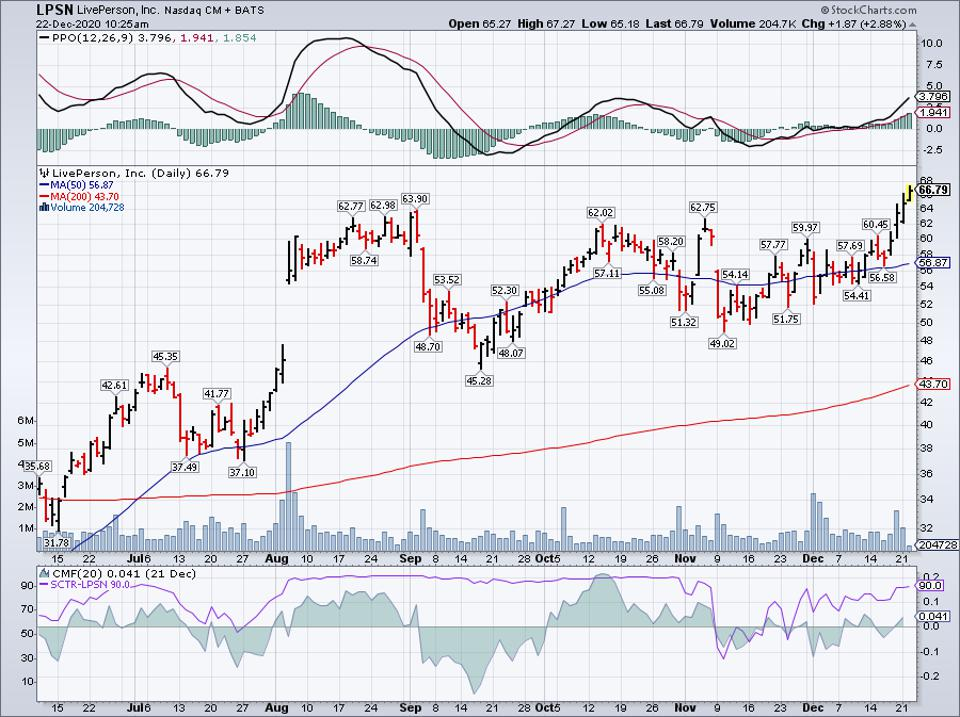 Simple Moving Average of Liveperson Inc (LPSN)