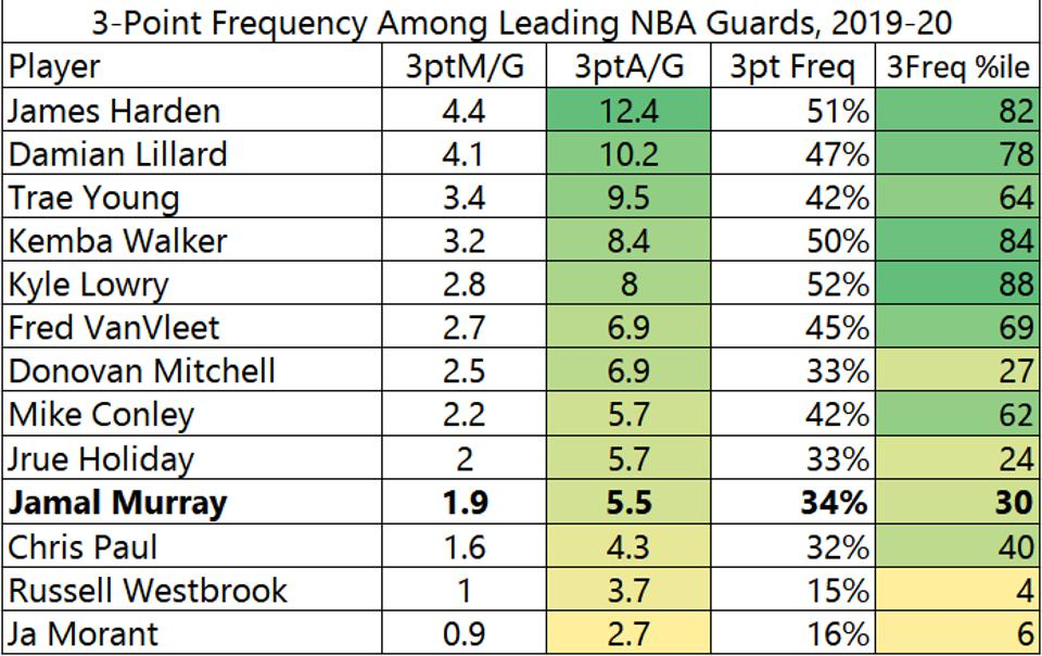 3-point frequency among leading NBA guards, 2019-20 season jamal murray denver nuggets