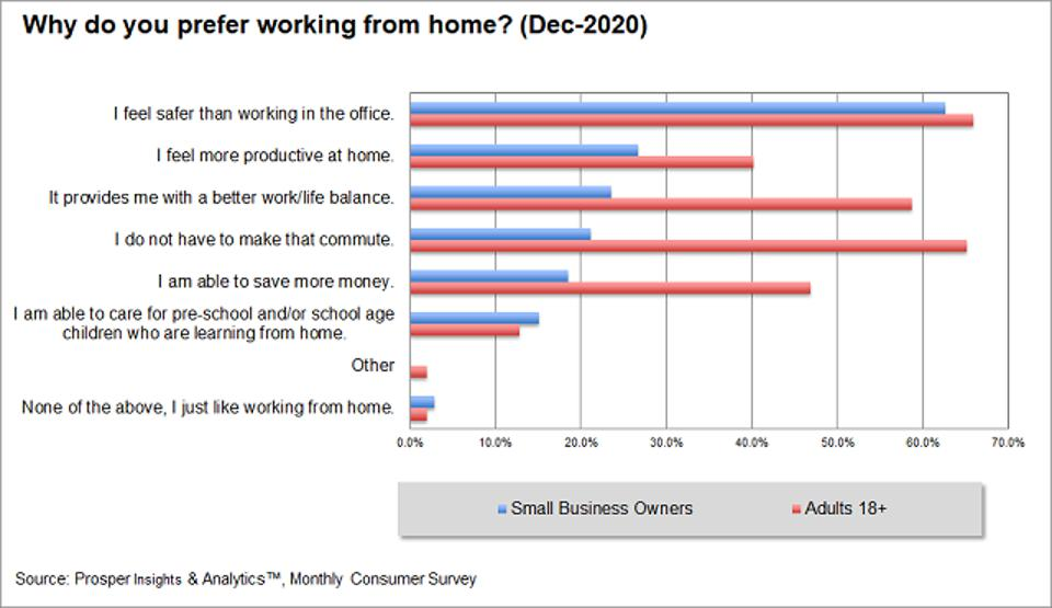 Prosper - Why Working From Home