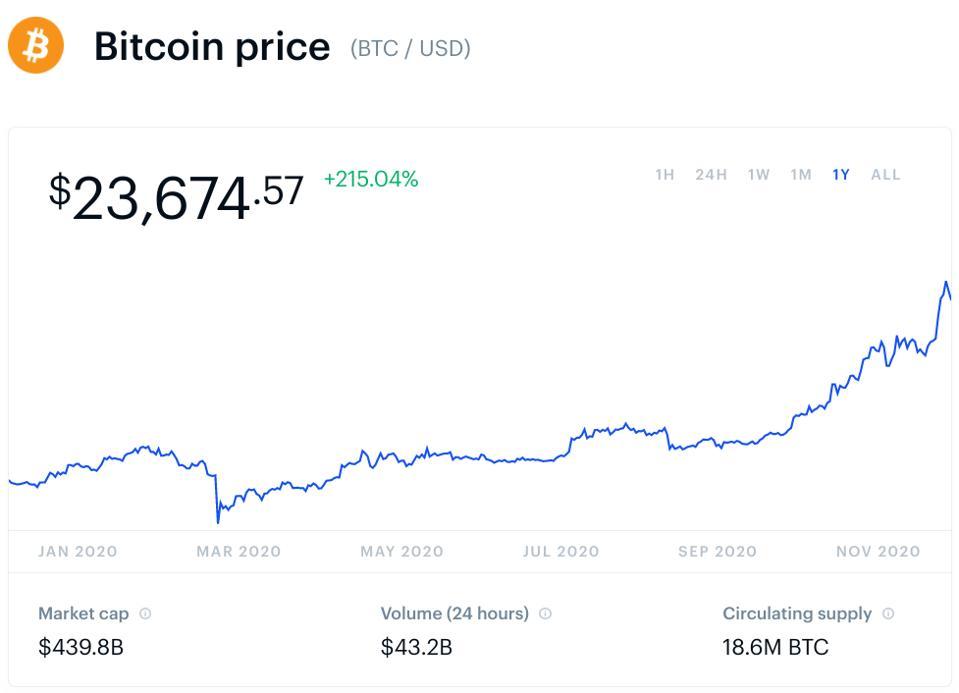 bitcoin, bitcoin price, Goldman Sachs, gold, Mike Novogratz, chart