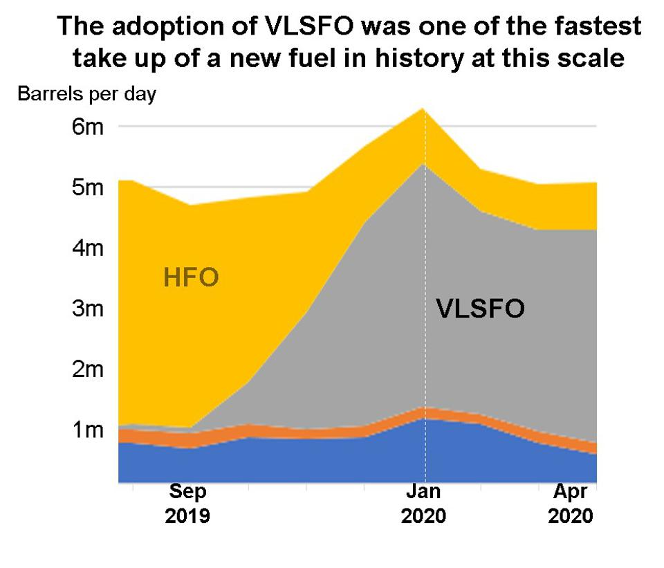 A controversial blend of chemicals, called VLSFO, is now in 70% of global shipping, without having any independent regulatory oversight