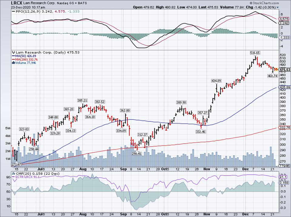 Simple Moving Average of Lam Research Corp (LRCX)