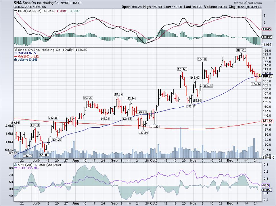 Simple Moving Average of Snap-On Inc (SNA)