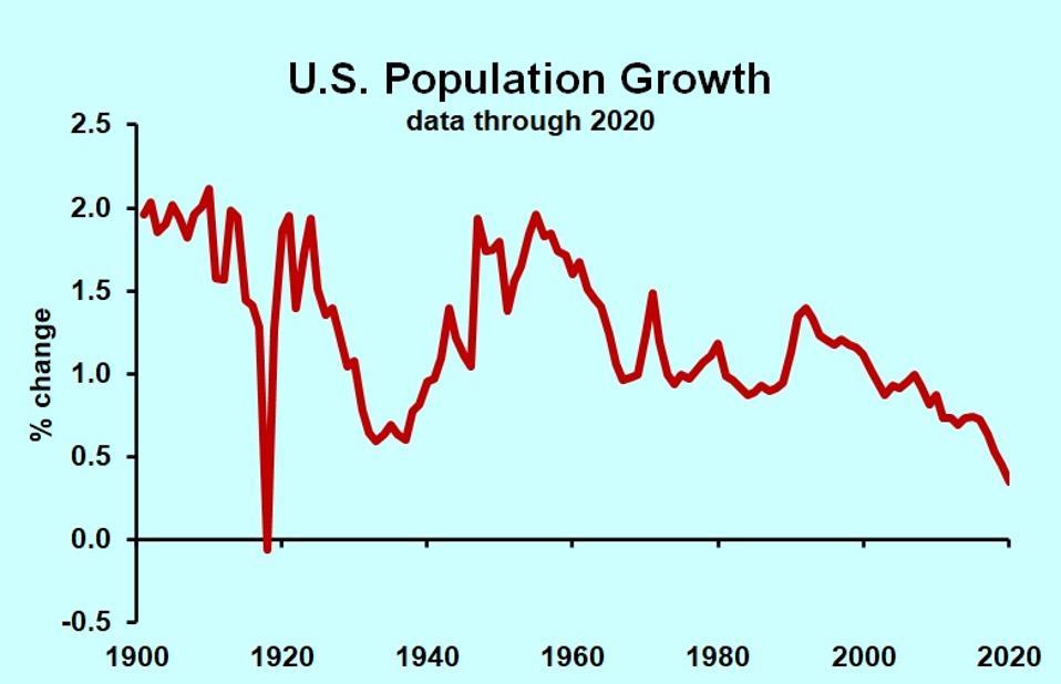 chart of U.S. population growth 1900-2020